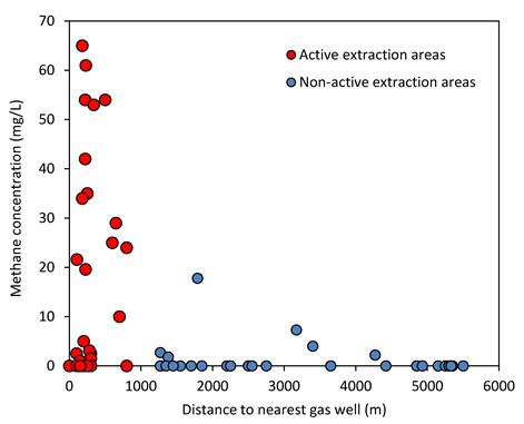 Methane concentrations as function of distance to nearest gas well (adapted from Osborn, 2011)