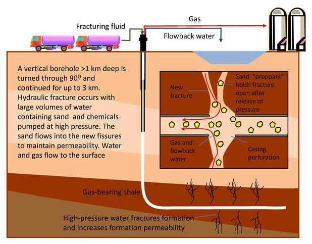 Overview of hydraulic fracturing, (from Stuart 2012 adapted from Gregory et al, 2011)