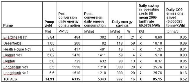 SGS Phase 1 Measured Energy Savings and Emission Reductions